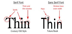 Serif versus Sans (French for 'without') Serif