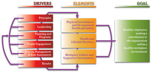 http://www.excellence.ca/en/knowledge-centre/products-and-tools/canadian-healthy-workplace-criteria2