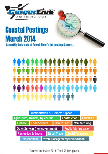 Infographic_-Coastal-Postings-March-2014-_-Infogram