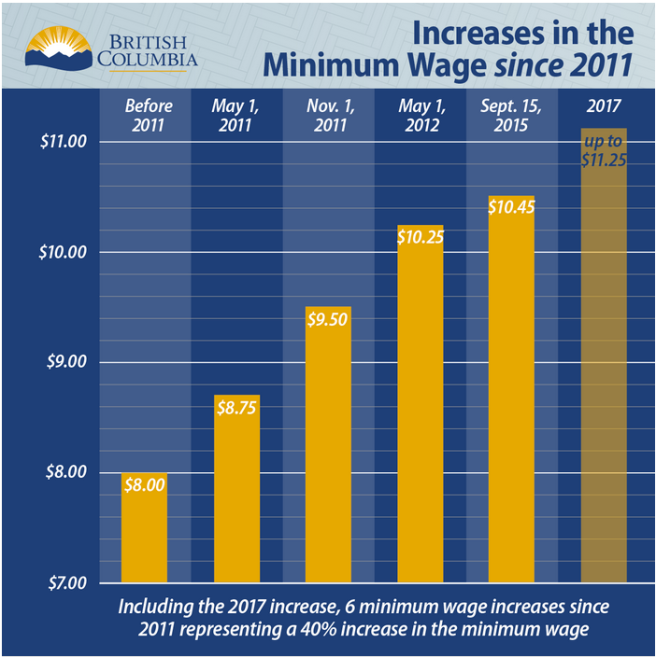 minimum_wage_chart_may_2016