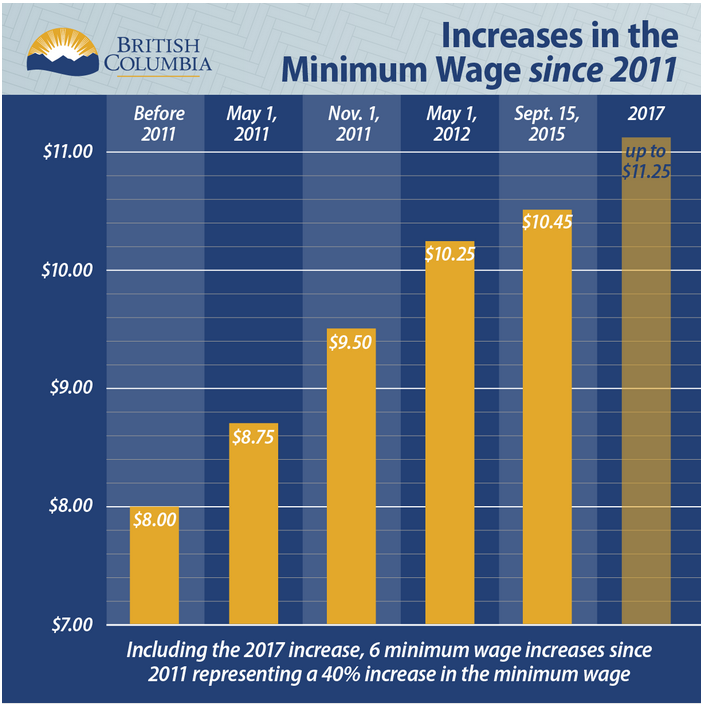 minimum_wage_chart_may_2016