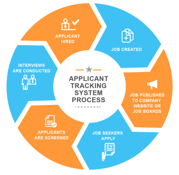 Beating Ats Applicant Tracking Systems Career Sense