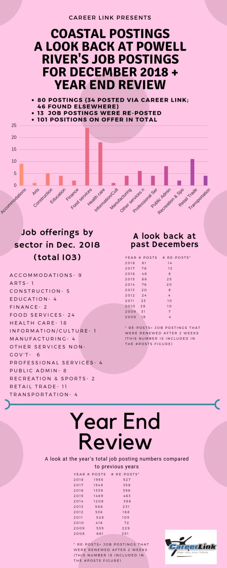 COASTAL POSTINGS DECEMBER 2018 (1)