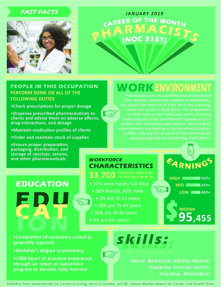 Career of the Month January 2019 - Pharmacists-01-01.jpg